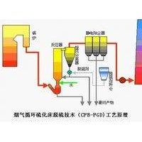 脱硫设备/干法脱硫工艺相关介绍